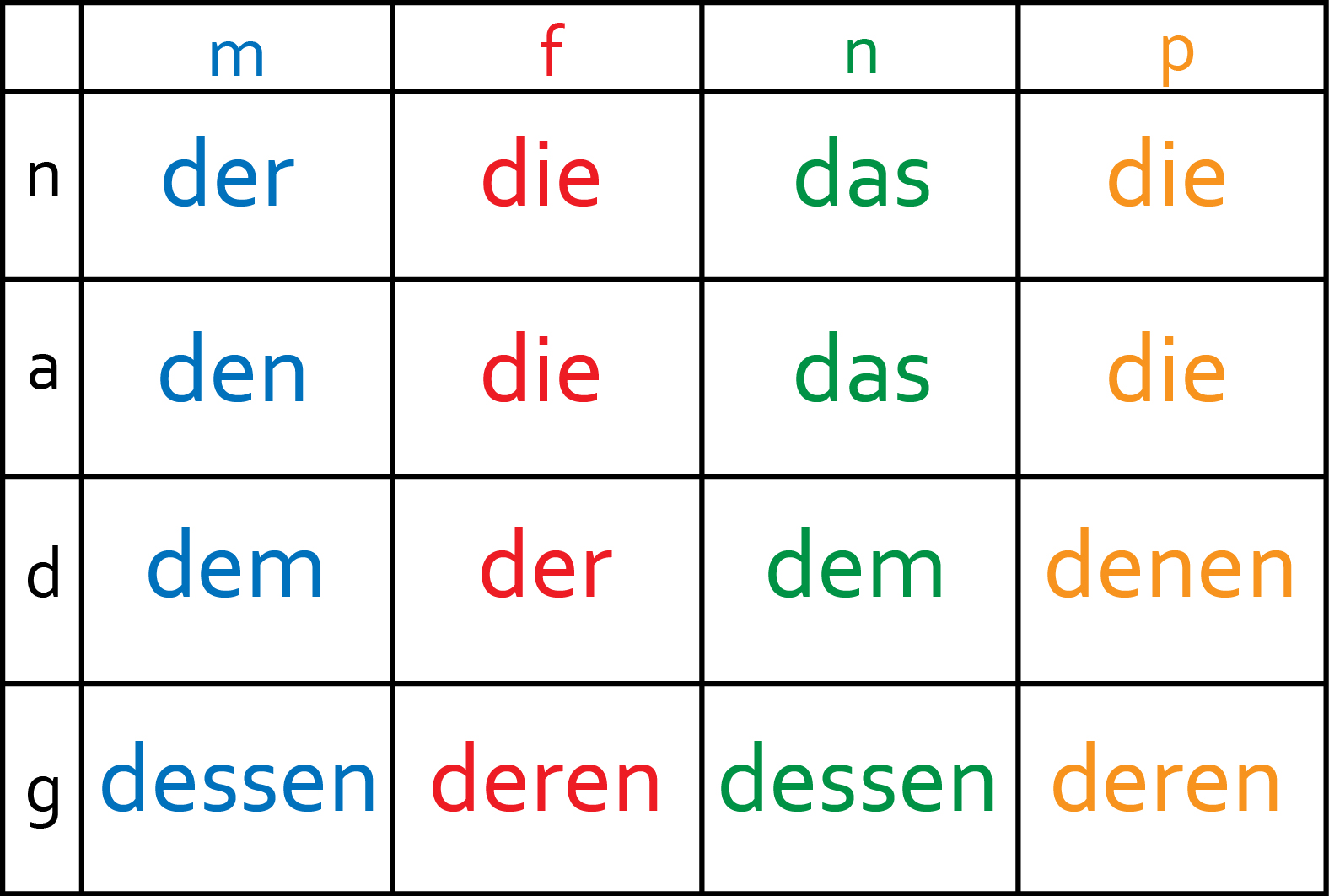 Guten Morgen Grammar Relative Clauses Are About